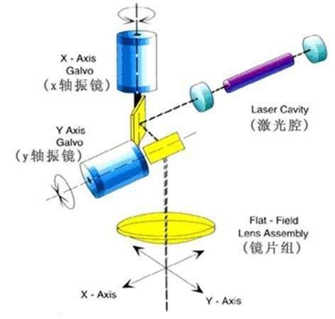 Galvo Laser Marking