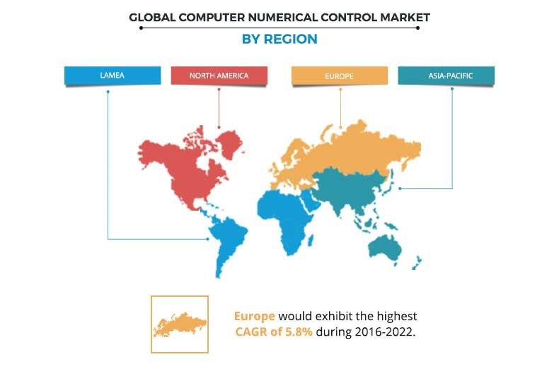 CNC Market 2