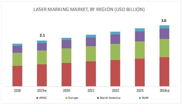 laser marking machine market