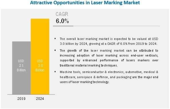 Laser Machine Market