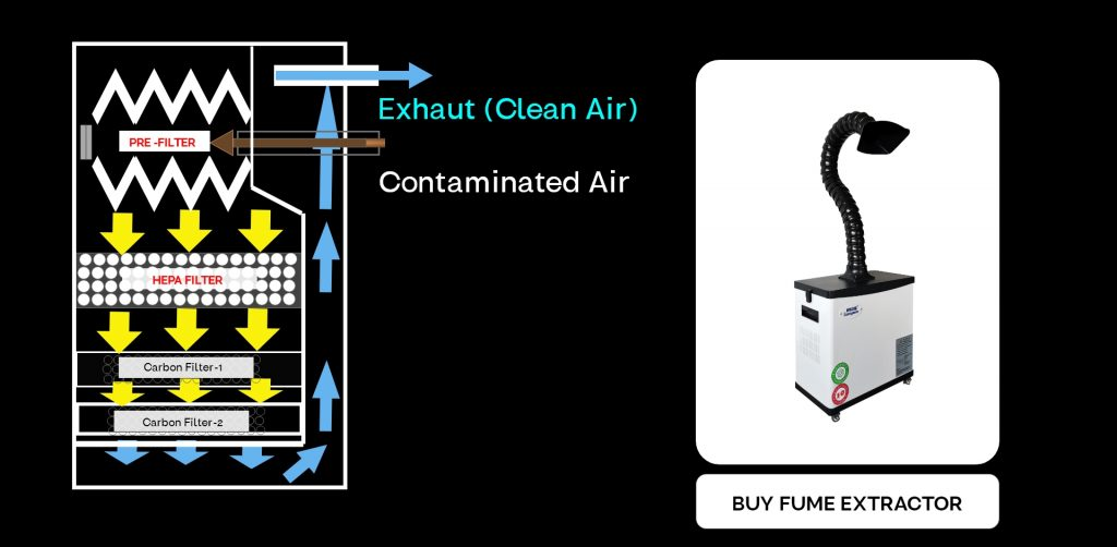 buy fume extraction system now